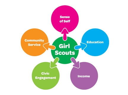 Girl Scouts Are